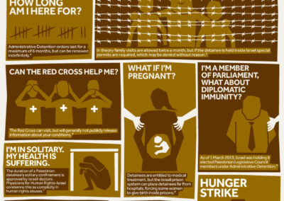 A Guide to Administrative Detention (credit: VP)