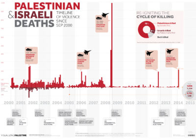 Palestinian and Israeli Deaths: Timeline of violence since Sep 2000 (credit: VP)