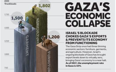 Gaza's Economic Collapse (Credit: Visualizing Palestine)
