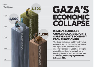Gaza's Economic Collapse (credit VP)