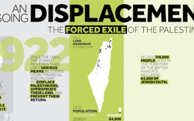 An Ongoing Displacment (Credit: Visualizing Palestine)