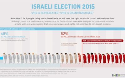 Israeli Election 2015 (Credit: IMEU)