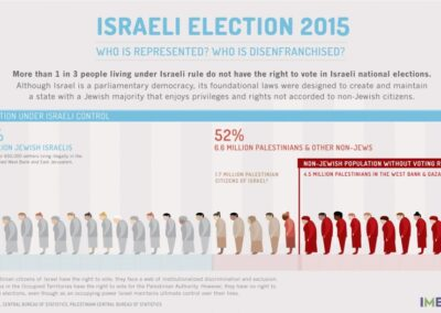 Israeli Election 2015 (Credit: IMEU)