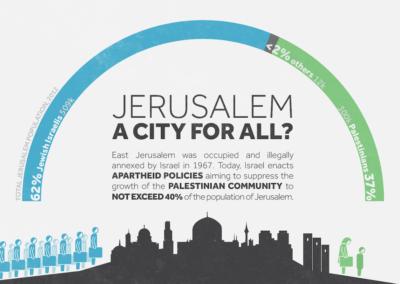 Jerusalem, A City For All? (Credit: Visualizing Palestine)