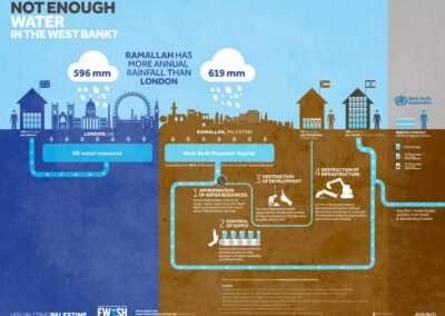 Not Enough Water In The West Bank (Credit: Visualizing Palestine)
