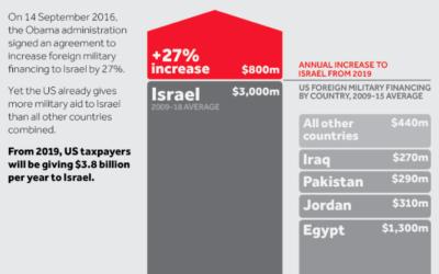 US Military Aid To Israel (Credit: Visualizing Palestine)