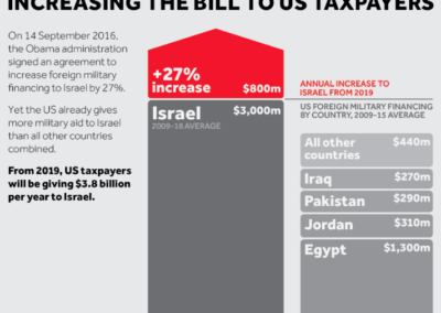 US Military Aid To Israel (Credit: Visualizing Palestine)
