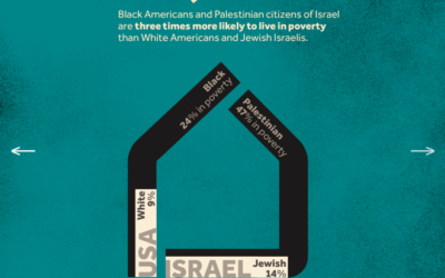 Unequal: Parallels Between Black Americans and Palestinians Citizens Of Israel (Credit: Visualizing Palestine)