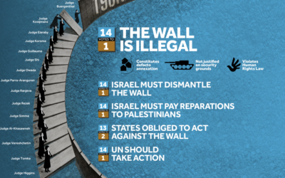 Where Law Stands On The Wall (Credit: Visualizing Palestine)