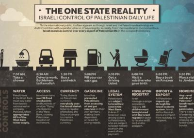 One State Reality (Credit: Visualizing Palestine)